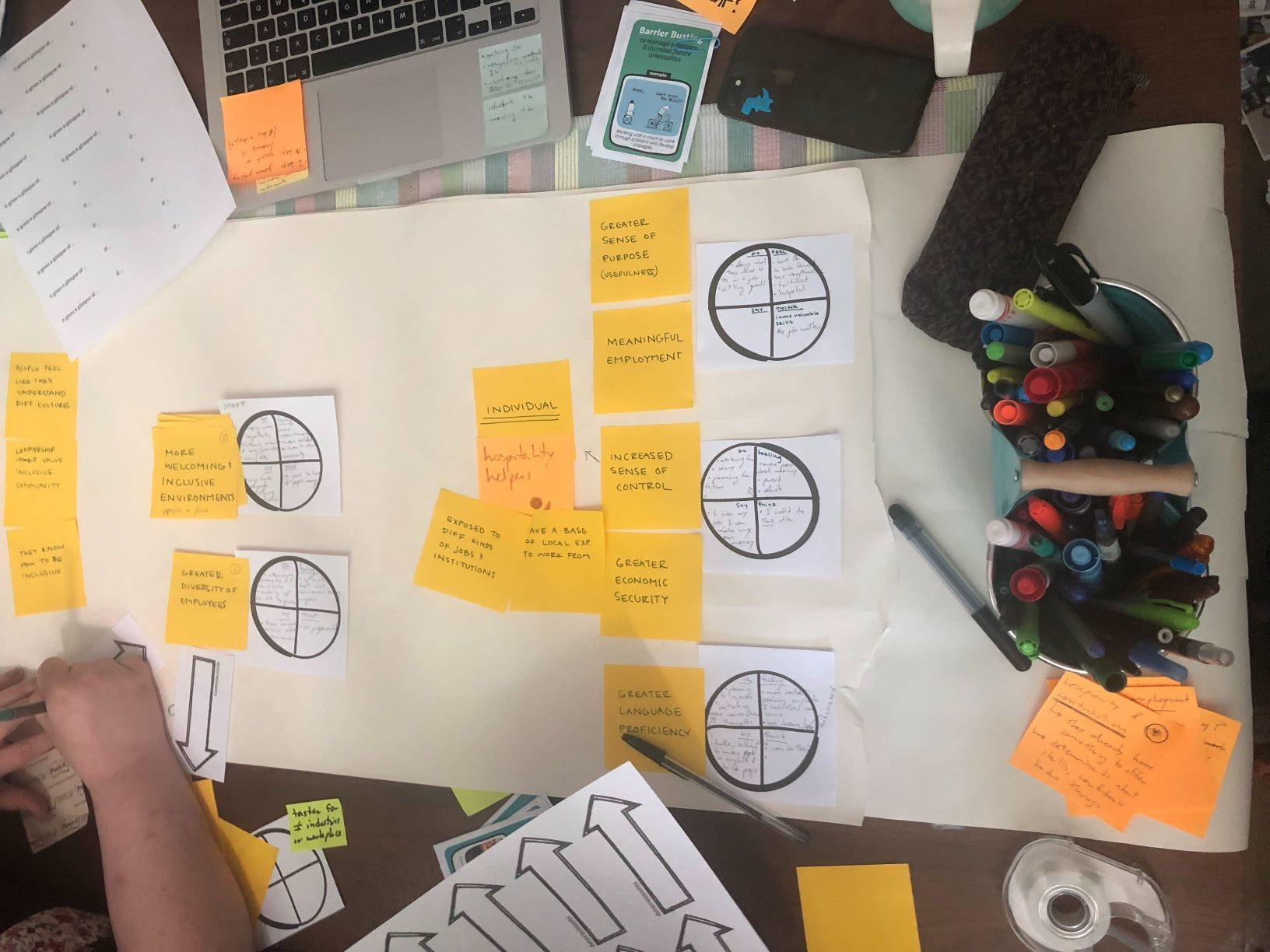 A large sheet of paper with yellow post-its that state desired outcomes beside circles broken into quadrants where each outcome is broken down into what people are thinking, saying, feeling, and doing when living out that outcome.
