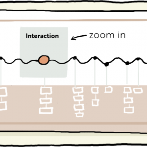 A diagram of the relationship between interactions experienced by users and all the systems and other interactions that support it.