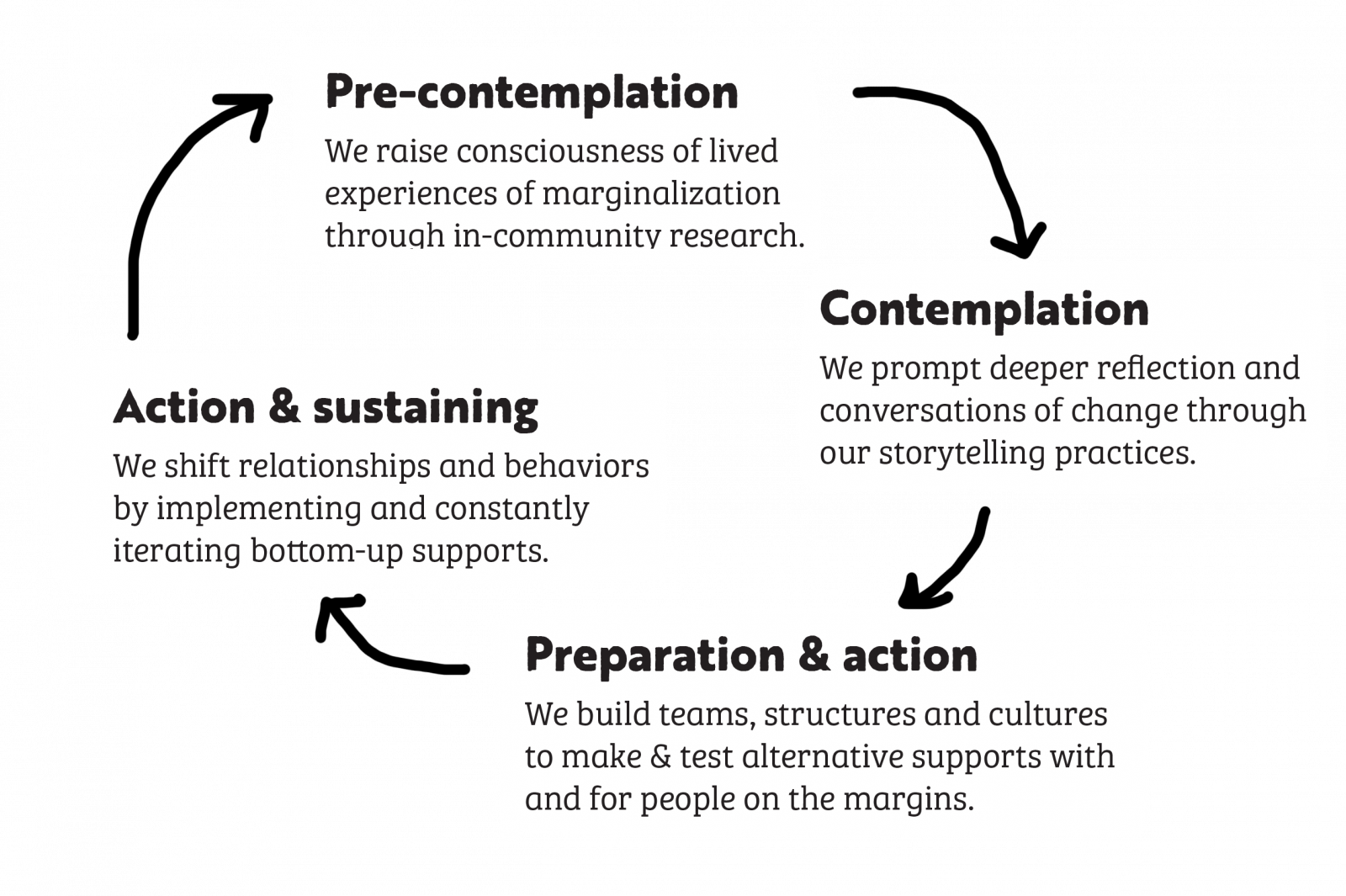 stages-of-change_circle